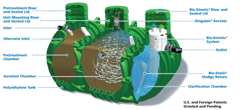 Norweco tank diagram